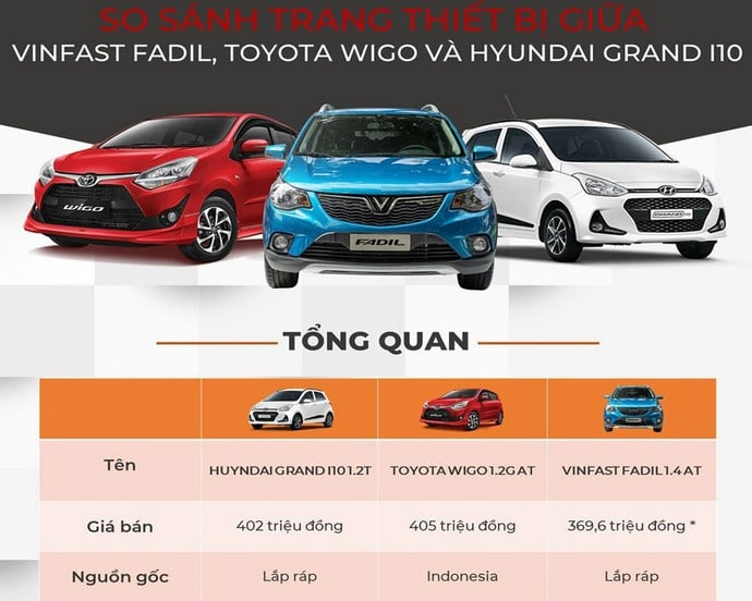 So Sánh Ô Tô VinFast Fadil Với Hyundai i10 Và Toyota Wigo