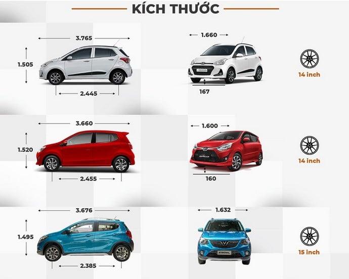 So sánh kích thước giữa VinFast Fadil với Hyundai i10 & Toyota Wigo