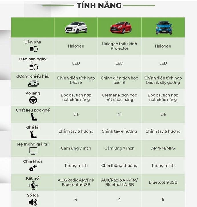 So sánh tính năng giữa VinFast Fadil với Hyundai i10 & Toyota Wigo