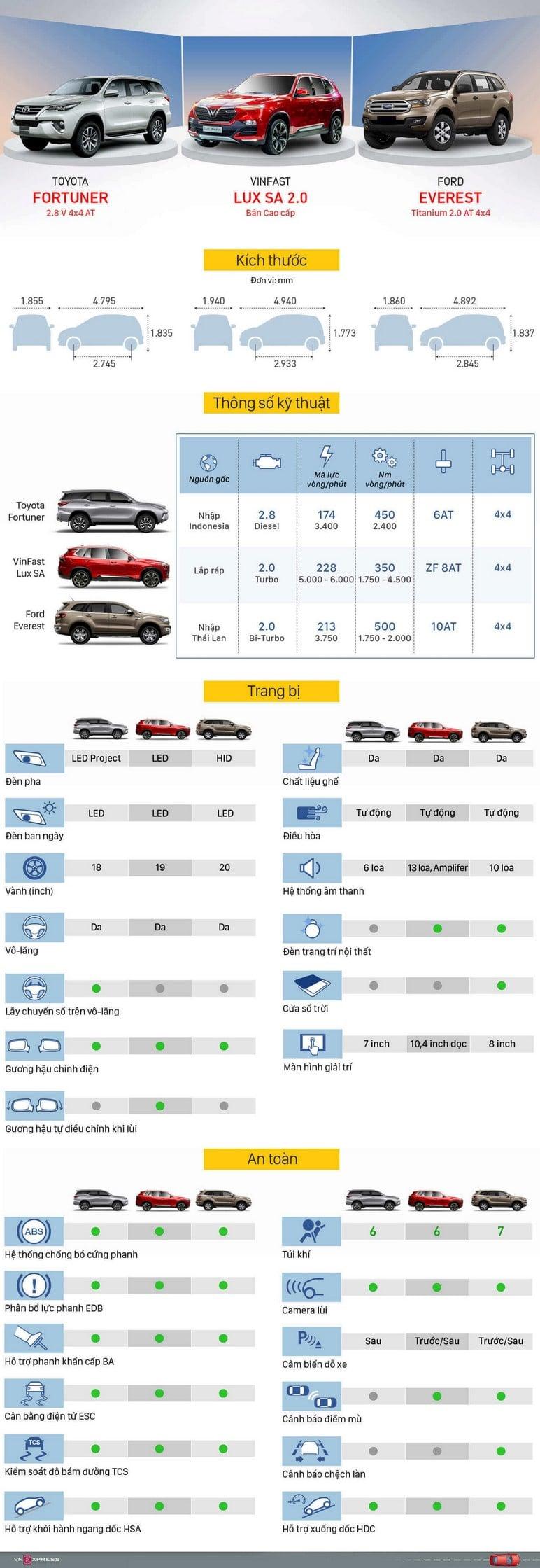 Infographic so sánh VinFast Lux SA, Fortuner, Everest