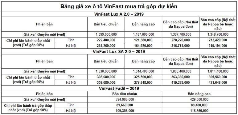 Giá xe ô tô VinFast Tại Hà Nội