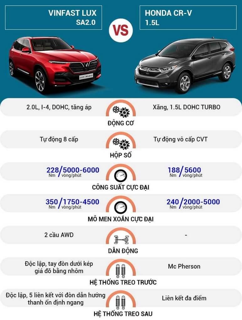 Đánh giá khả năng vận hành của VinFast Lux SA2.0 và Honda CRV
