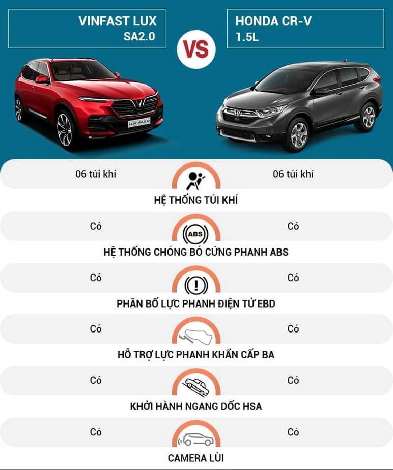 Đánh giá giá bán giữa VinFast Lux SA2.0 và Honda CRV