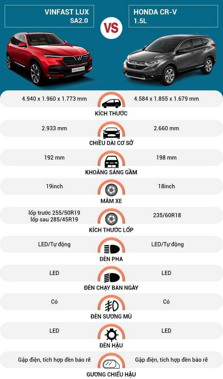 So sánh ngoại thất giữa VinFast Lux SA2.0 và Honda CRV
