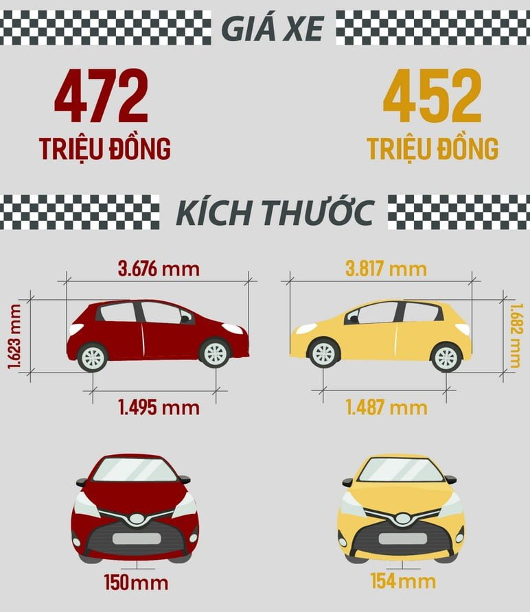 So sánh giá VinFast Fadil với Honda Brio
