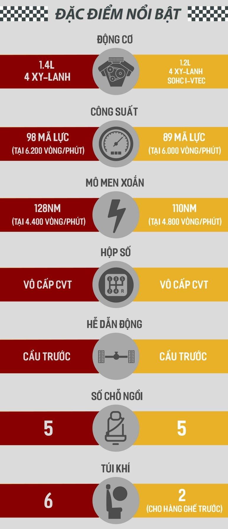 So sánh tổng quan VinFast Fadil với Honda Brio