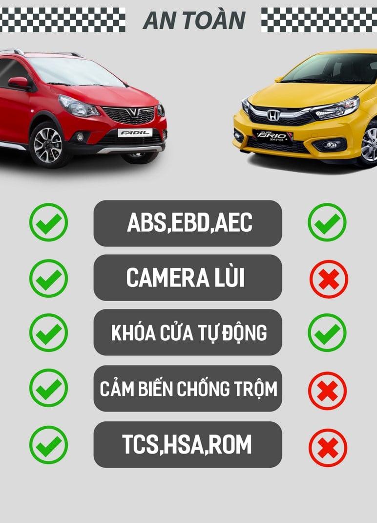 So sánh độ an toàn VinFast Fadil với Honda Brio