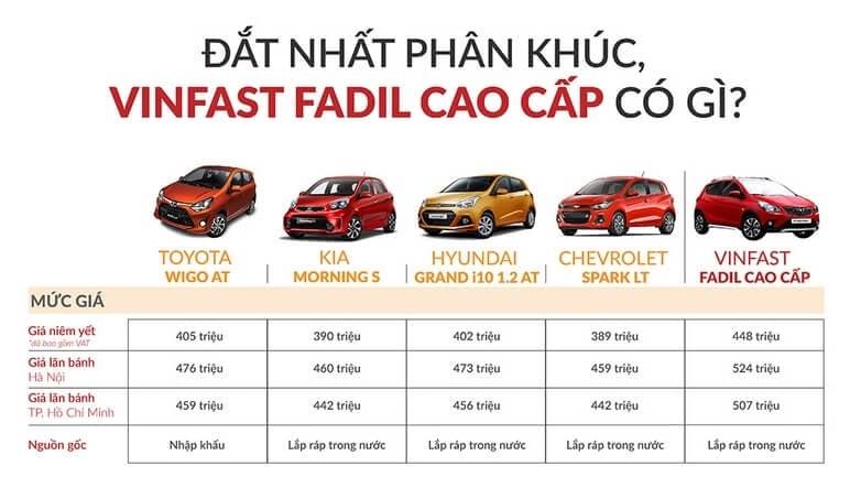 Giá xe Vinfast Fadil - Bản Cao Cấp Có Xứng Đáng