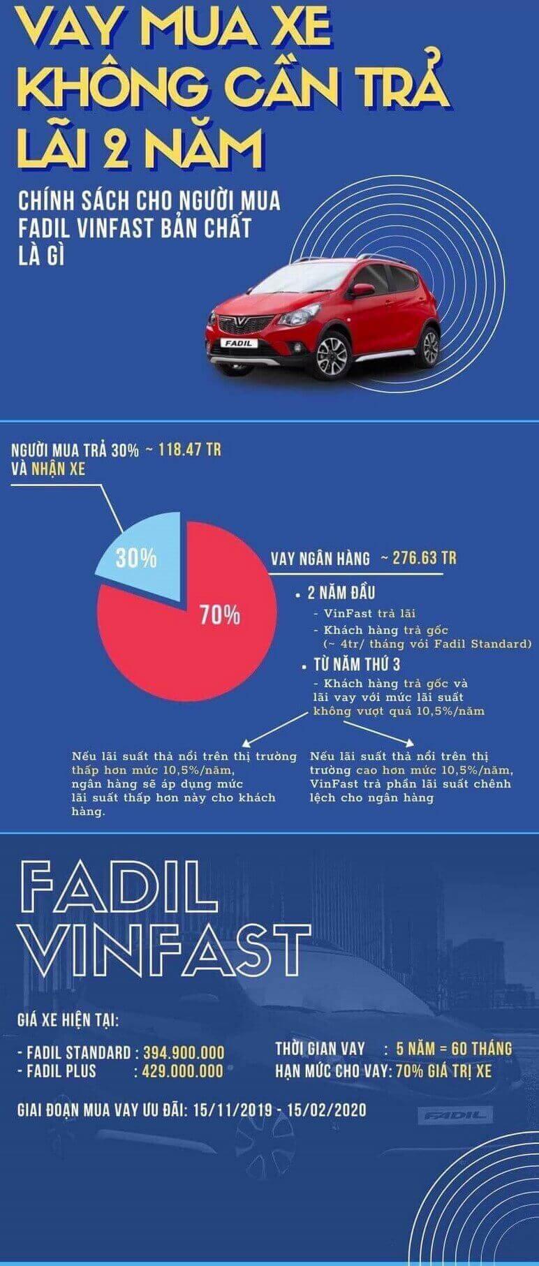 Infographic - Mua VinFast Fadil trả góp ra sao?