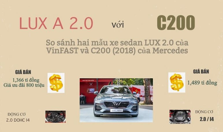 So Sánh VinFast Lux A2.0 Với Mercedes C200