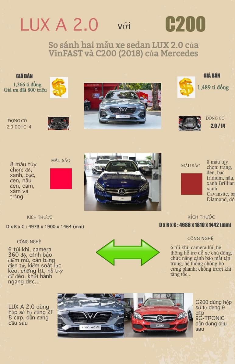 Inforgraphic - So Sánh VinFast Lux A2.0 Với Mercedes C200