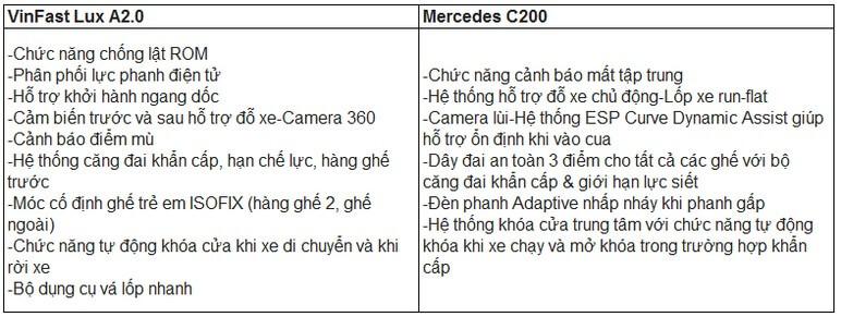 Bảng so sánh trang bị an toàn VinFast Lux A2.0 Với Mercedes C200 2020