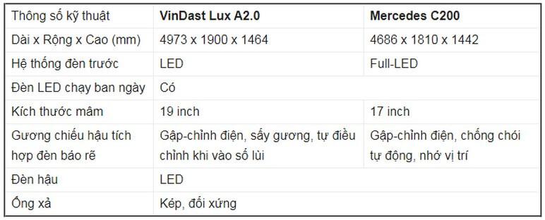 Bảng so sánh ngoại thất VinFast Lux A2.0 Với Mercedes C200 2020