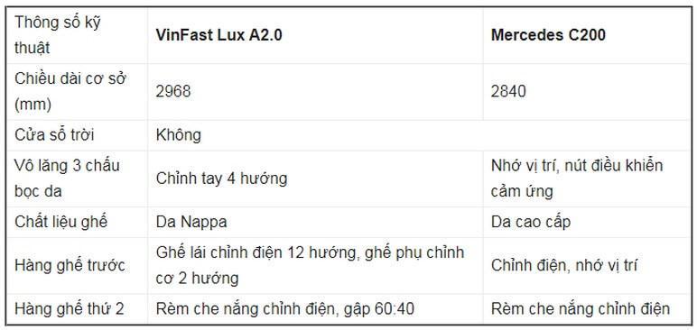 Bảng so sánh nội thất VinFast Lux A2.0 Với Mercedes C200 2020