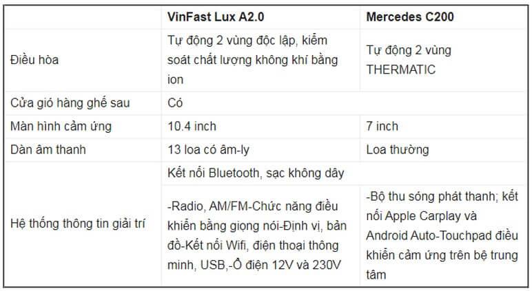 Bảng so sánh tiện nghi VinFast Lux A2.0 Với Mercedes C200 2020