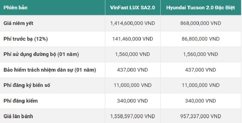 So sánh giá bán Lux SA2.0 và Tucson 2020