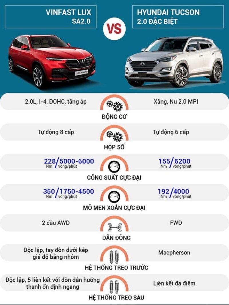 So sánh Lux SA2.0 và Tucson 2020