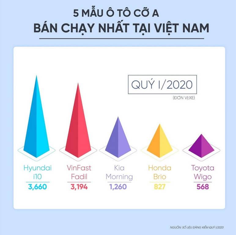 5 mẫu ô tô cỡ A bán chạy nhất Việt Nam