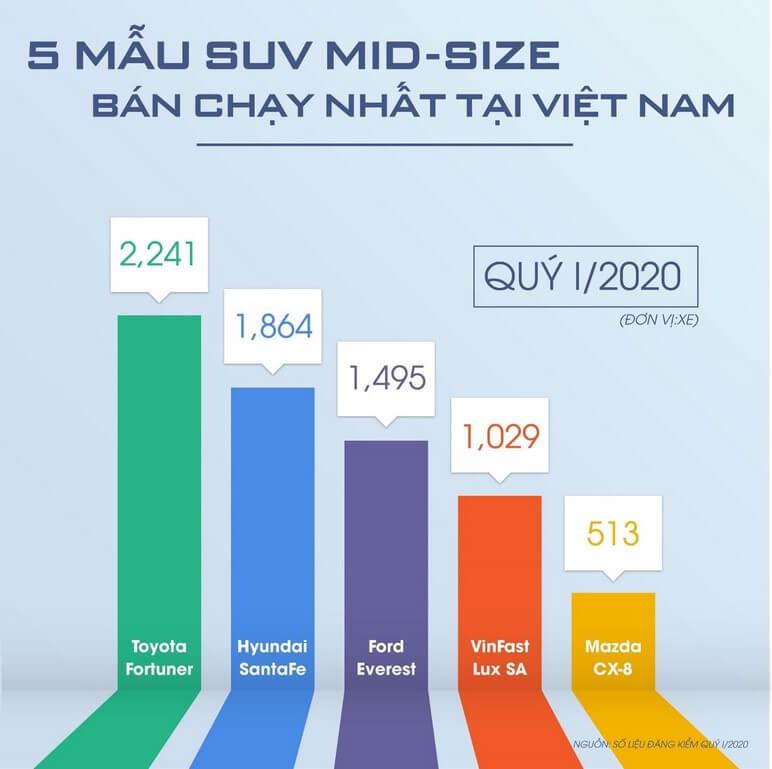 5 mãu SUV MID-SIZE bán chạy nhất Việt Nam