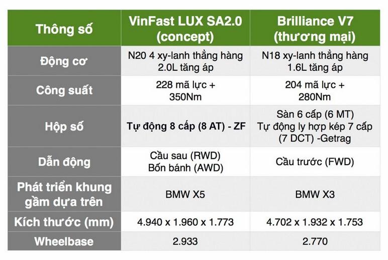 Bảng so sánh thông số giữa SUV LUX SA 2.0 và SUV Brilliance V7