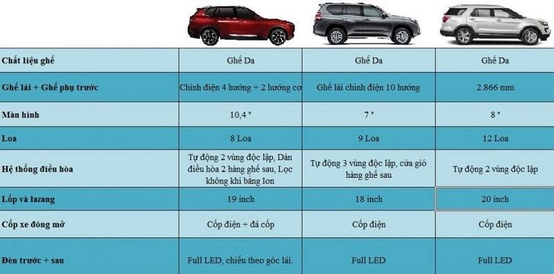 So sánh tiện nghi giữa VinFast Lux SA2.0 – Ford Explorer – Toyota Prado