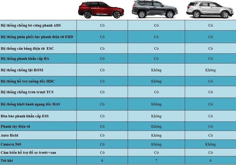 So sánh an toàn và an ninh giữa VinFast Lux SA2.0 – Ford Explorer – Toyota Prado
