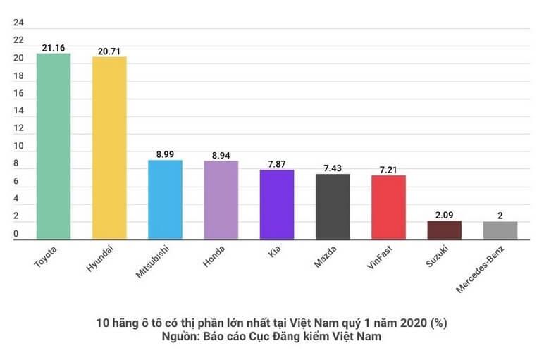 Top 10 hãng xe ô tô có thị phần lớn nhất Việt Nam