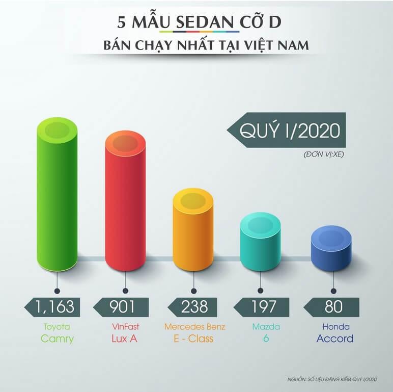 5 mẫu SEDAN cỡ D bán chạy nhất Việt Nam
