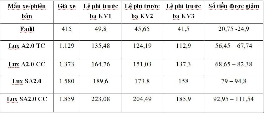 Giá xe Vinfast sau giảm lệ phí trước bạ