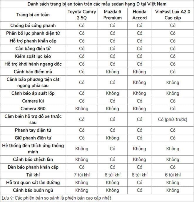 Thông số trang bị của các dòng xe ô tô hạng D
