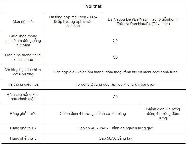 Nội thất và Tiện Nghi các phiên bản VinFast Lux A2.0