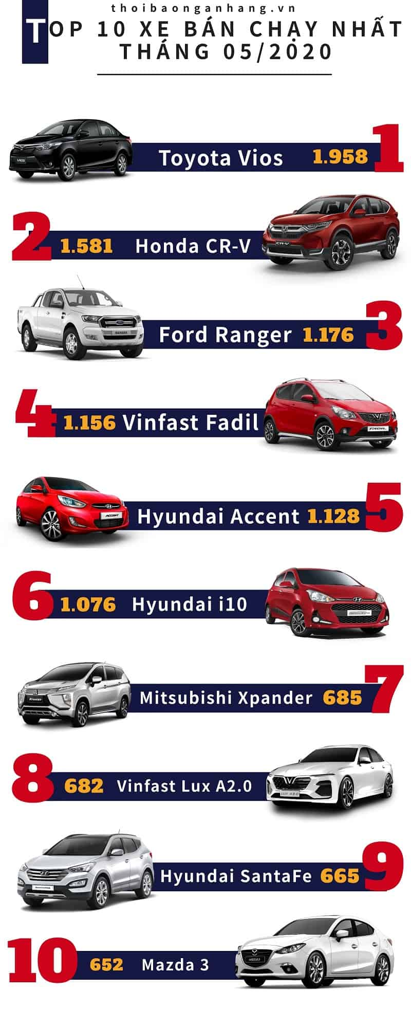 VinFast lọt TOP 10 dòng xe bán chạy nhất tại Việt Nam