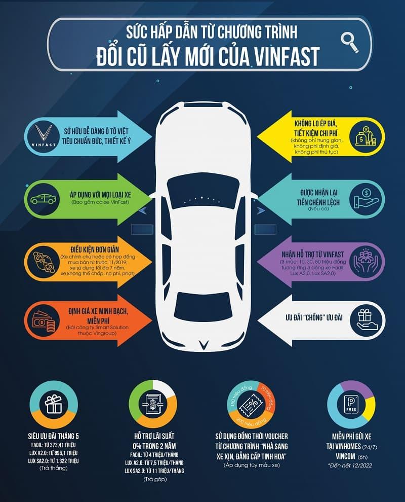 Thủ tục đổi xe VinFast mới bằng xe ô tô cũ
