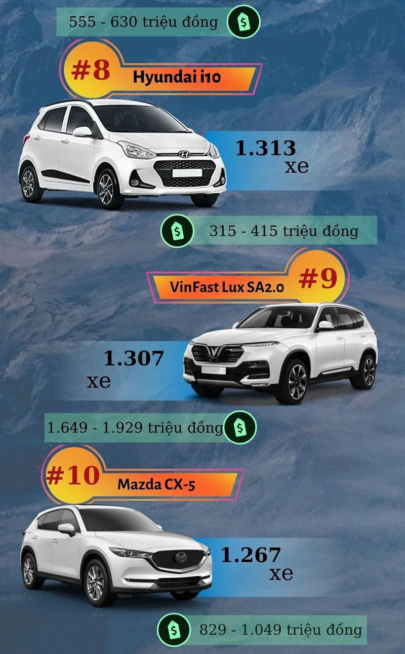 Doanh số xe ô tô bán chạy nhất tháng 9/2020 trong TOP 10