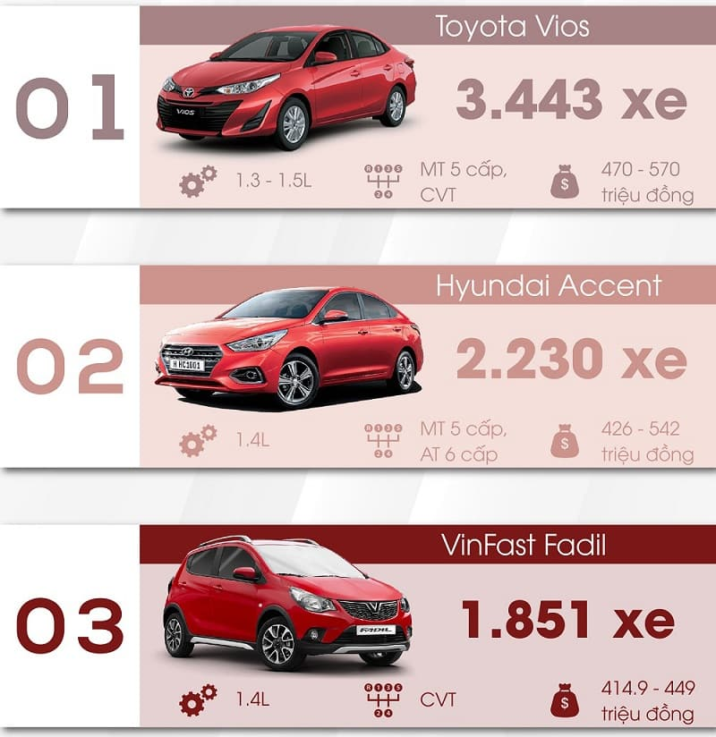 Vì sao doanh số xe VinFast vẫn đạt được con số ấn tượng như vậy?
