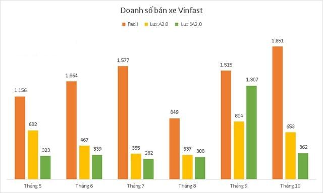 Biểu đồ doanh số xe VinFast từ tháng 5/2020