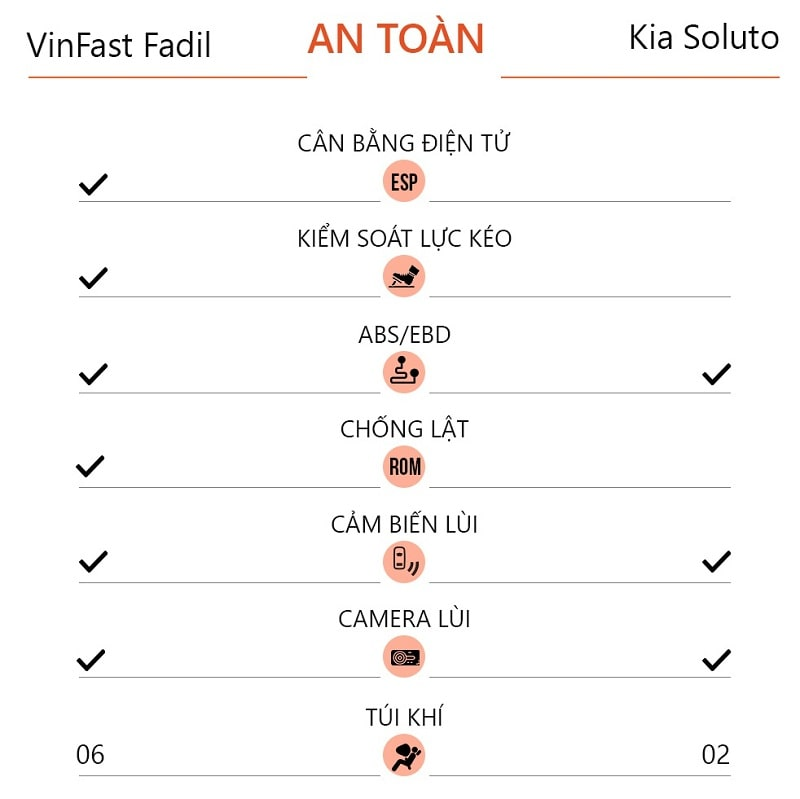 Trang bị an toàn của xe ô tô VinFast Fadil hơn hẳn