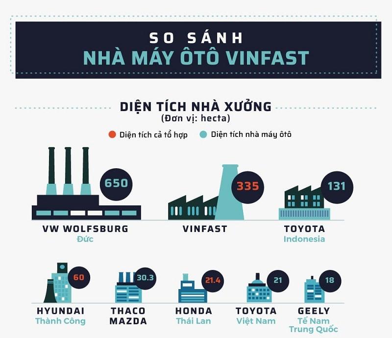 Nhà máy sản xuất VinFast có quy mô ra sao so với hãng khác trên thế giới 1