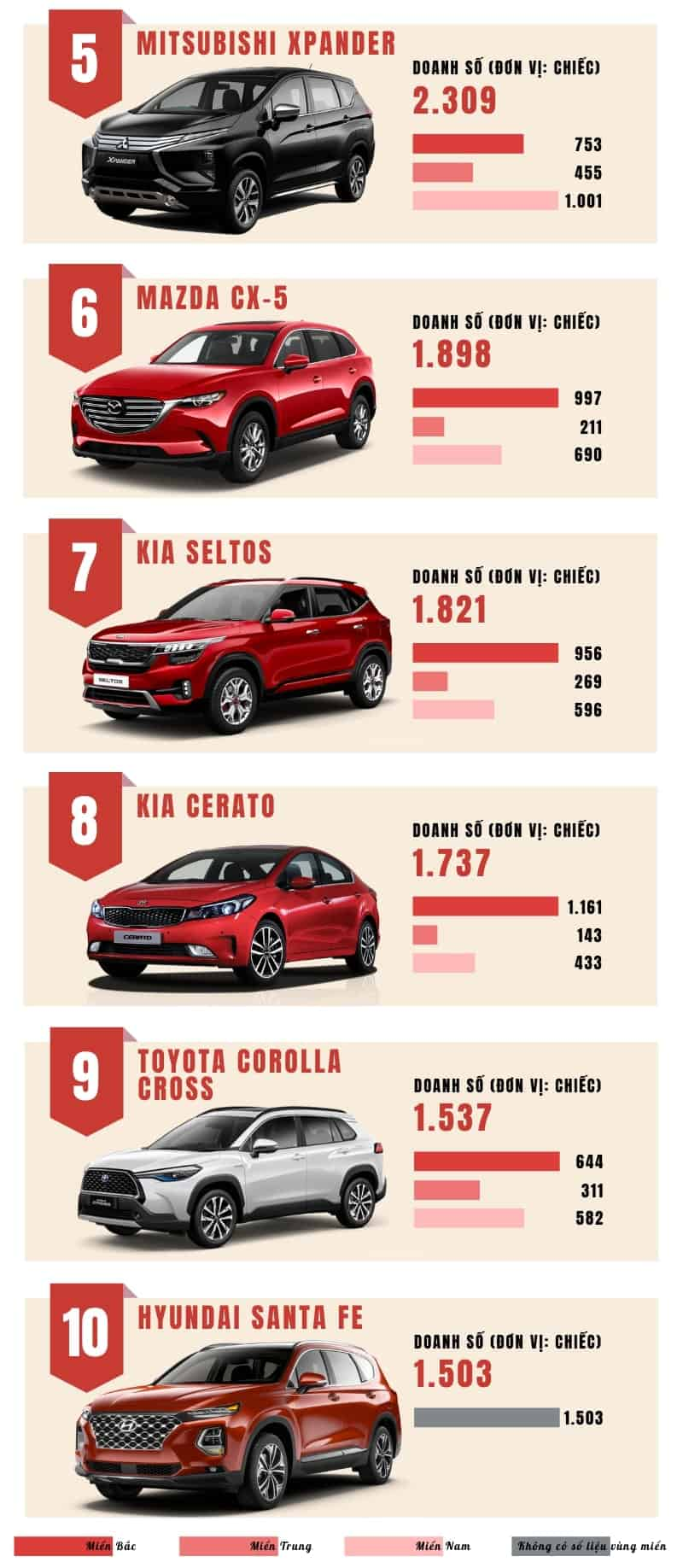 Bảng TOP 10 xe ô tô bán chạy nhất tháng 11