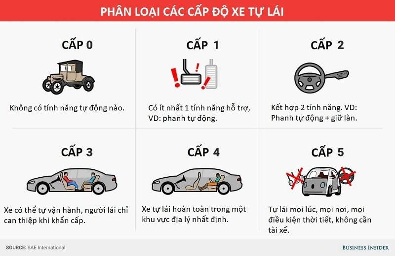 Đánh giá các cấp độ tự lái trên xe ô tô