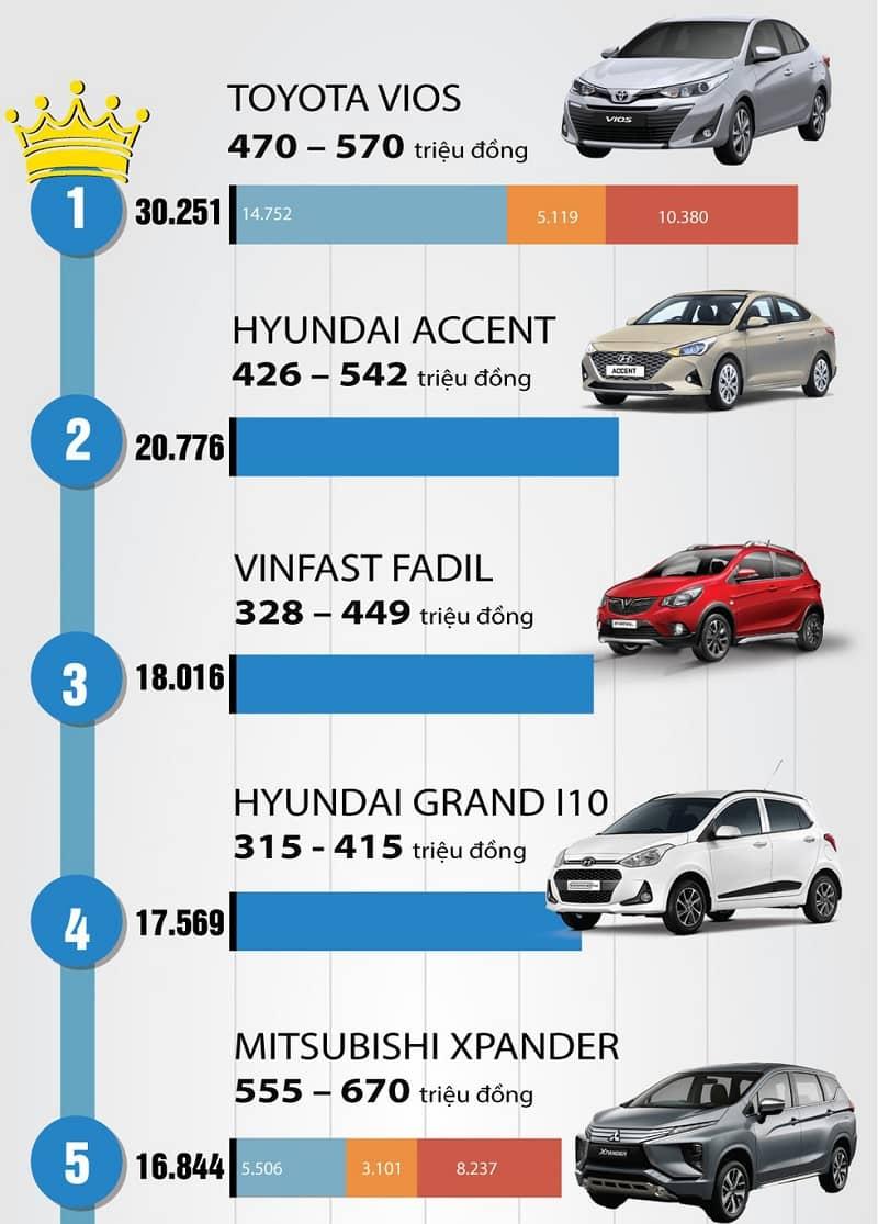 Top 5 các dòng xe ô tô bán chạy nhất năm 2020