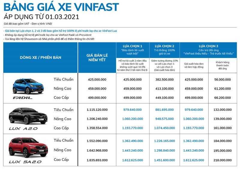 giá xe VinFast tháng 3