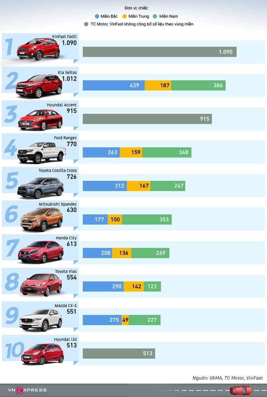 Bảng doanh số xe ô tô tháng 2