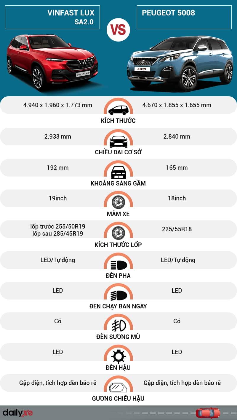 So sánh ngoại thất giữa VinFast Lux SA2.0 và Peugeot 5008