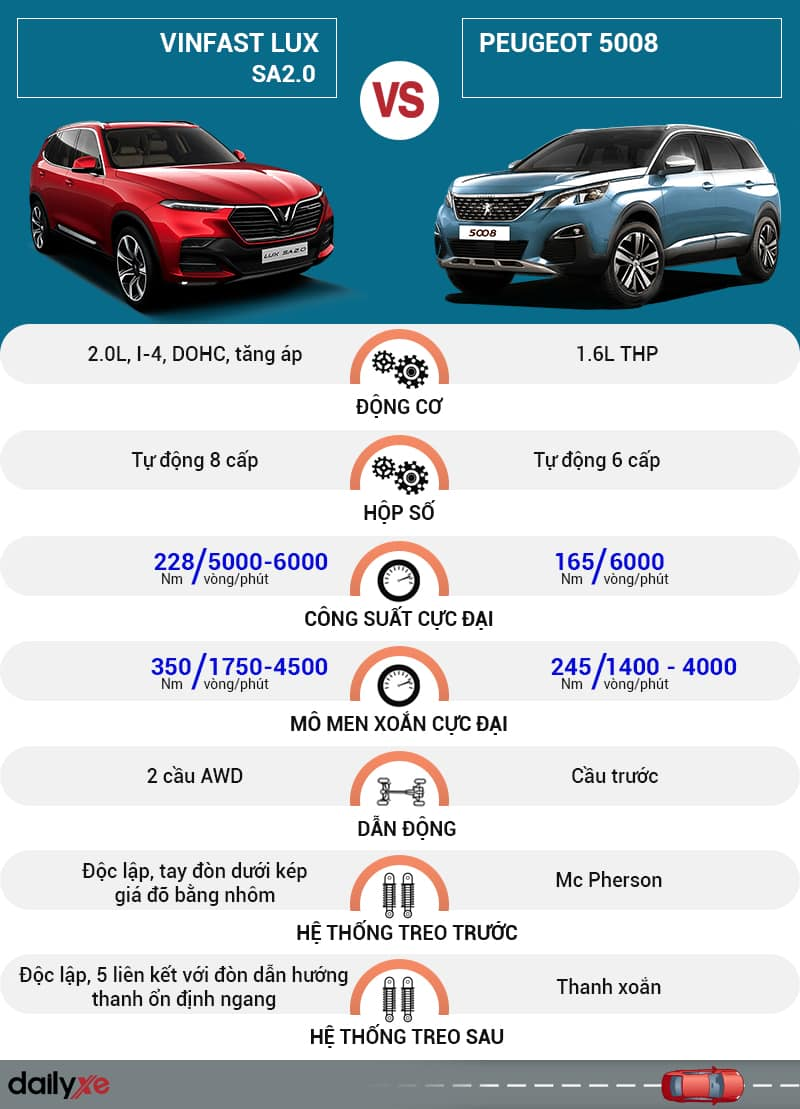 So sánh nội thất giữa VinFast Lux SA2.0 và Peugeot 5008