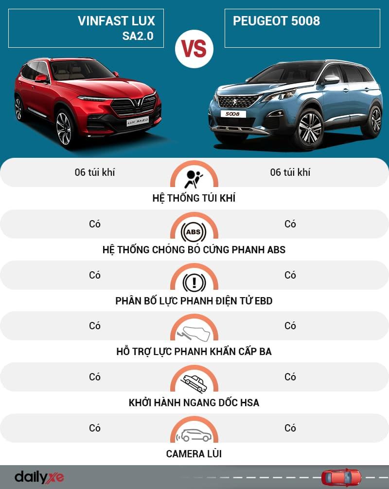 So sánh trang bị an toàn giữa VinFast Lux SA2.0 và Peugeot 5008