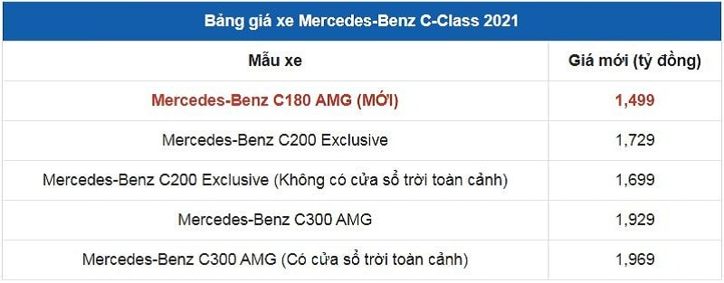 Giá xe Mercedes-Benz C-Class 2021