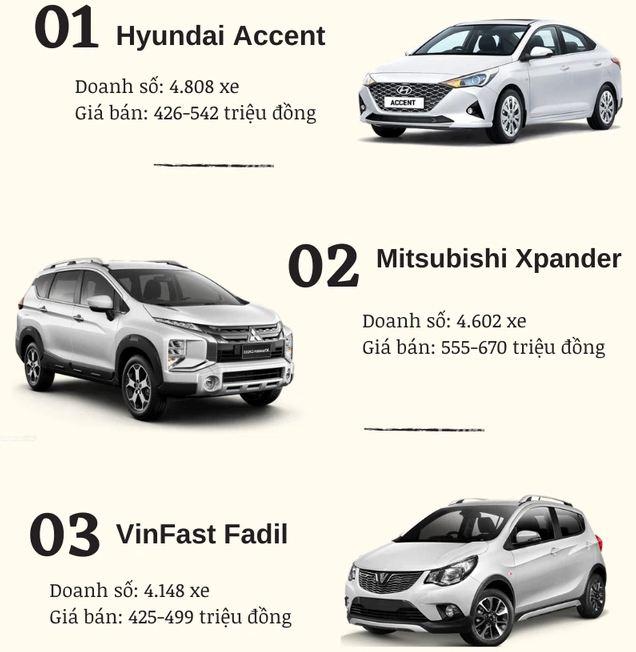 Doanh số xe VinFast quý I năm 2021