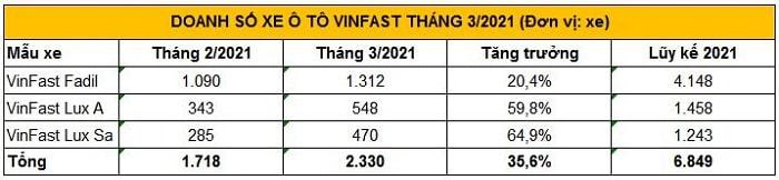 Công bố kết quả doanh số VinFast tháng 03 năm 2021