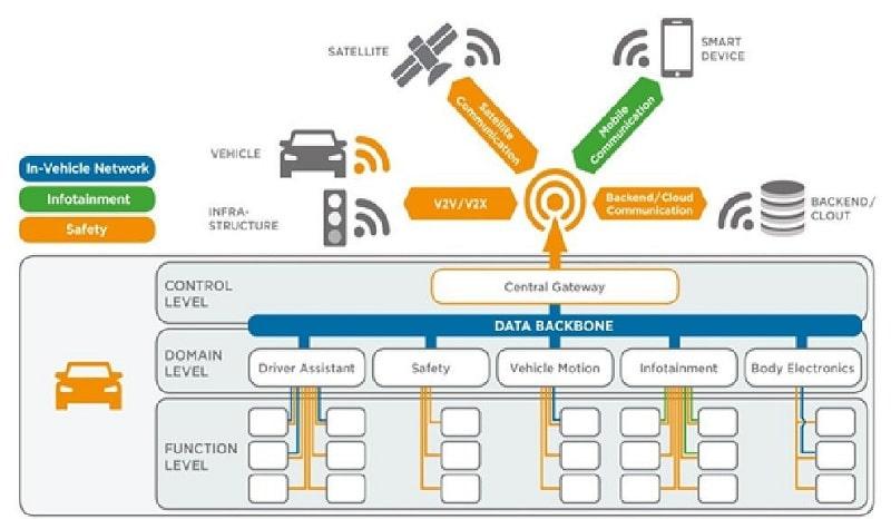 Các miền chức năng cho phương tiện tự hành được kết nối, tự hành với mạng lưới tốc độ cao trong xe tự lái.